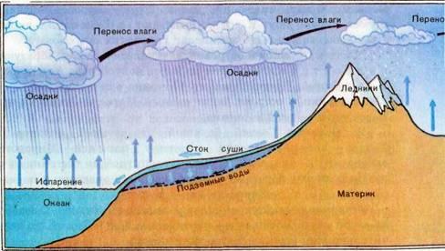 Рис.2 Схема Мирового